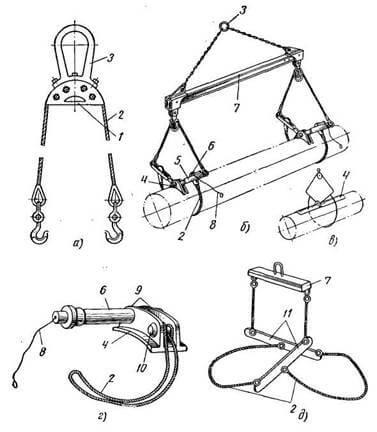 Устройства для строповки труб
